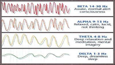 brain wave frequency 1 - دسته بندی امواج مغزی با توجه به فرکانس آنها